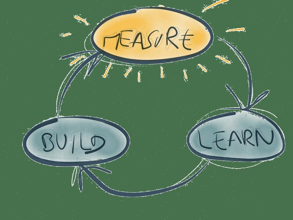 Lean Startup un modelo de negocios a tu medida
