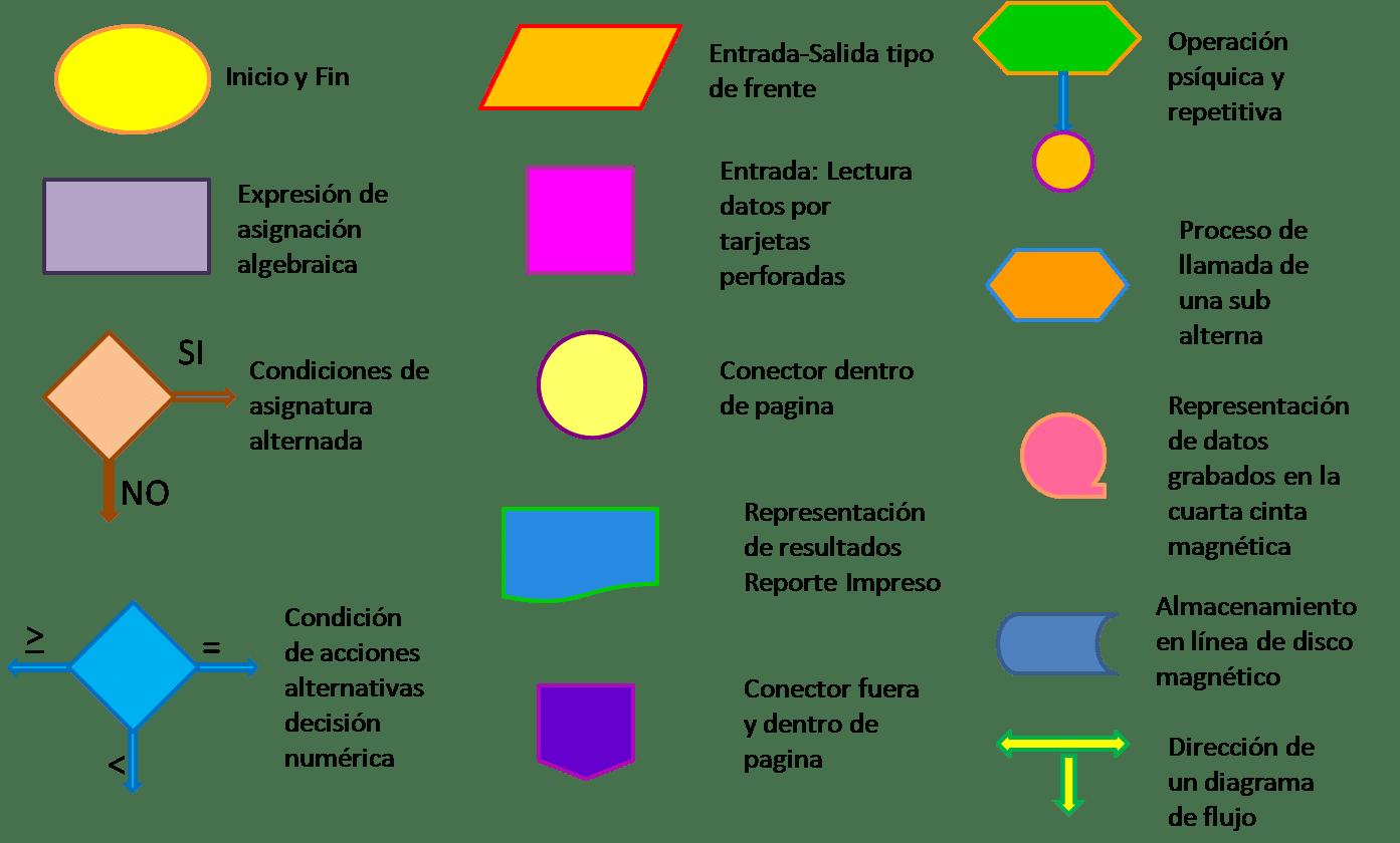 Diagrama De Flujo  Definici U00f3n  Utilidad  Tipos  S U00edmbolos Y