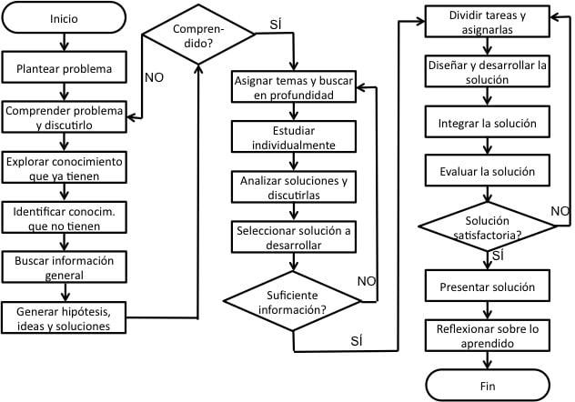 diagrama de flujo definici n utilidad tipos s mbolos y. Black Bedroom Furniture Sets. Home Design Ideas