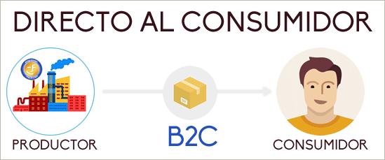 Canal online B2C: ve directo al cliente
