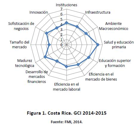 Mapa Costa Rica para un emprendedor extranjero