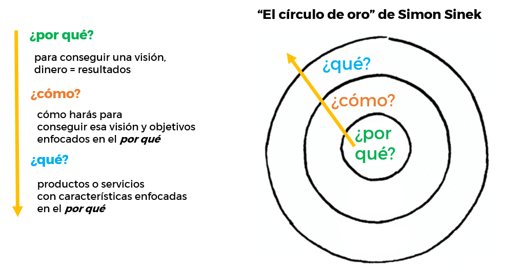 círculo-de-oro-Simon-Sinek