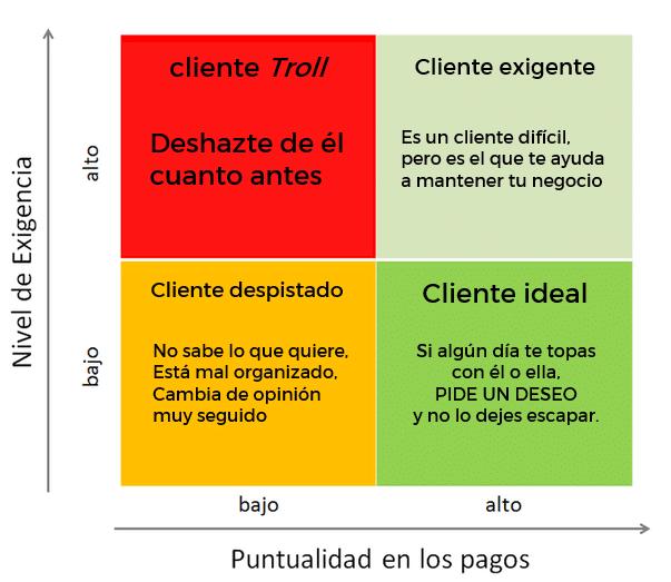 ¿Qué tipos de clientes existen y cómo puedes clasificarlos?