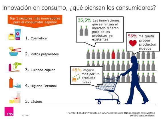Los negocios rentables en España hoy