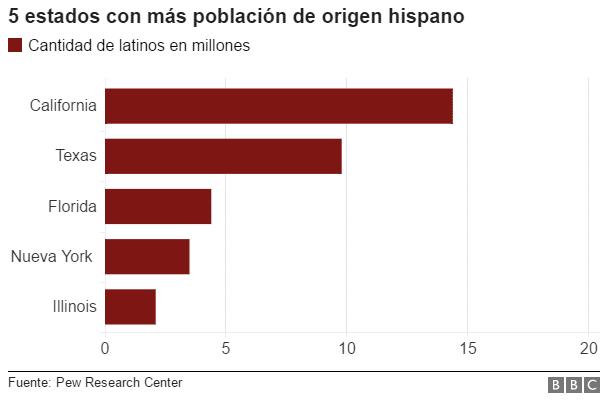 hispanos-EEUU