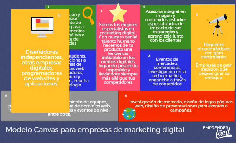 Empresas de marketing digital con Modelo Canvas (+ejemplo)