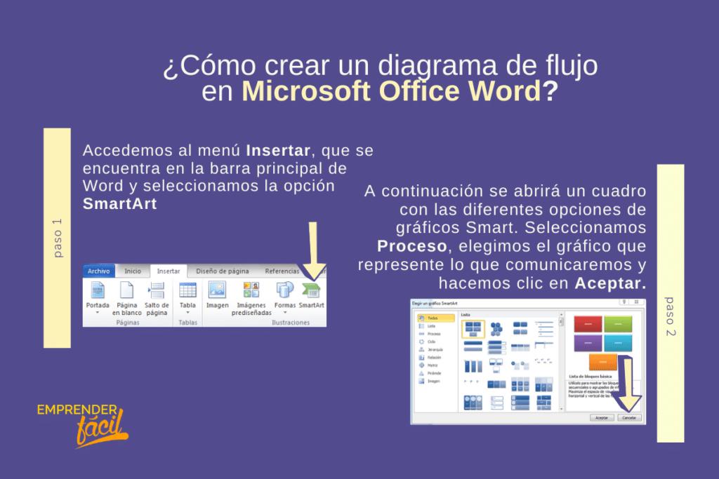 Diagrama de flujo: Organiza información tu empresa